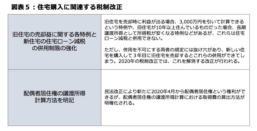 図表5:住宅購入に関連する税制改正